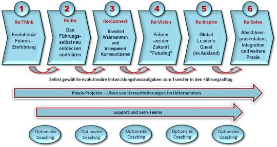 Beispiel eines intergralen Leadership Programms